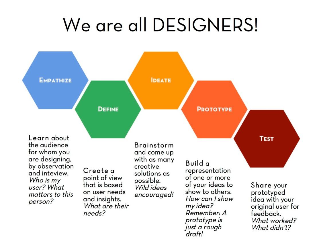 Design Thinking process graphic
