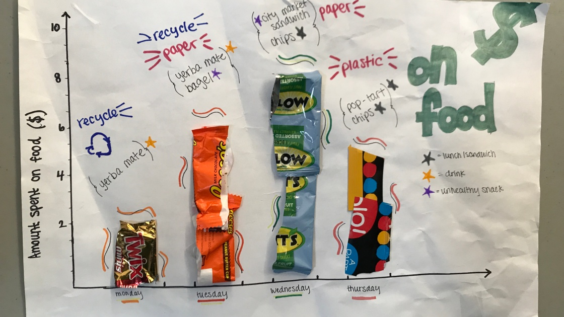 Student data chart made out of food packaging